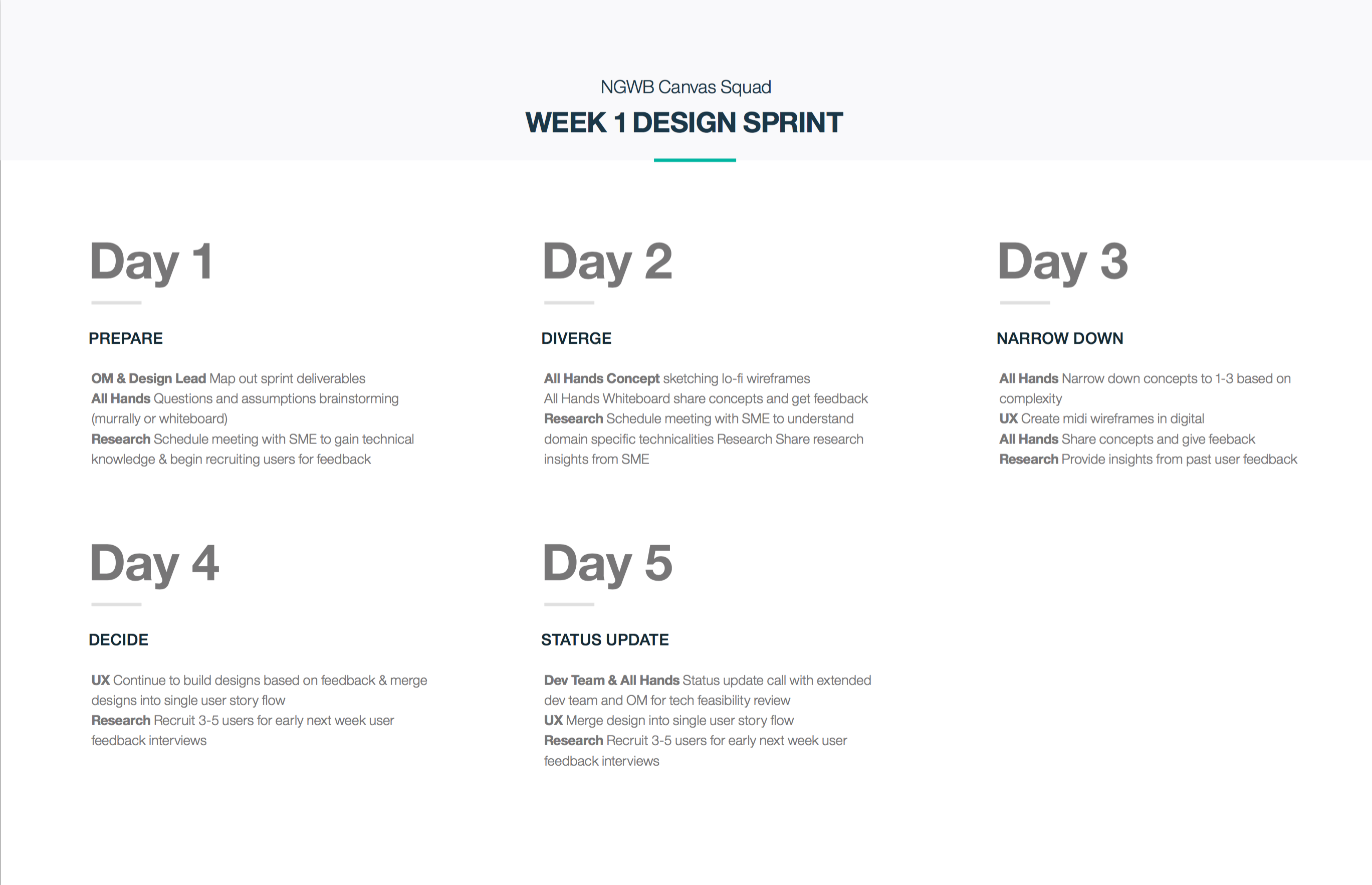 Canvas Design Sprint Week1