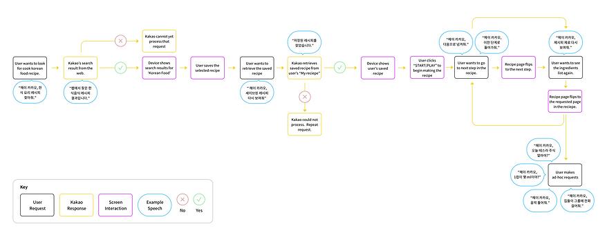 Dialogue diagram.png