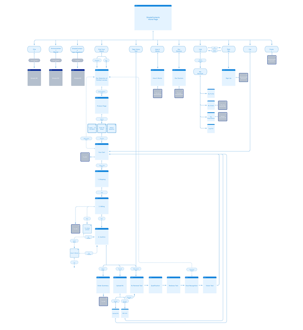 Sitemap (BC touchpoints on SC).png