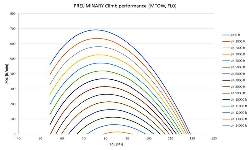 bristell-b23-climb-performance-02.jpg