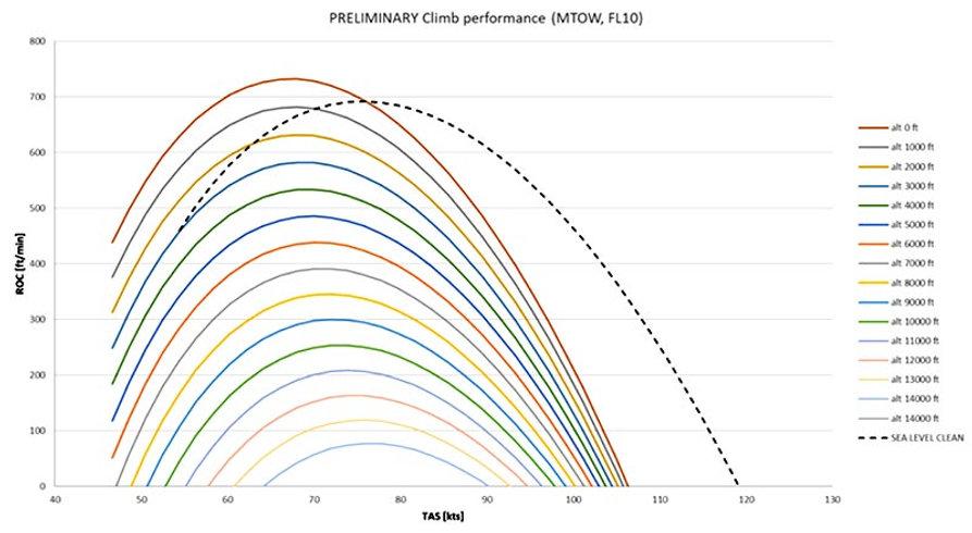 bristell-b23-climb-performance-01.jpg