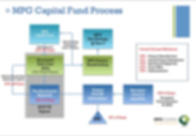 MPG Capital Fund Process Pic.jpg