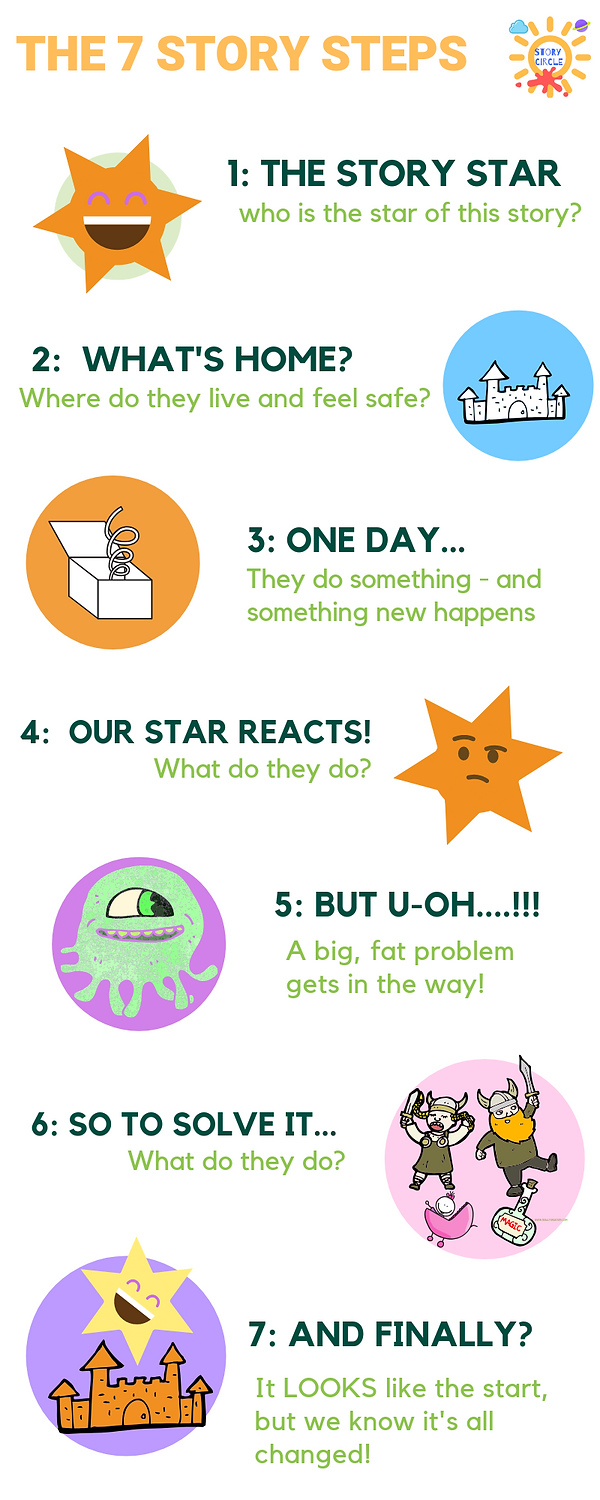 7 story steps final infographic.png