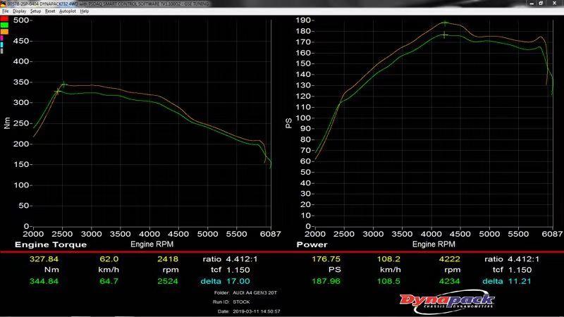 DYNO Chart Using HPC