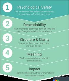 Rework Psychologica Safety.png