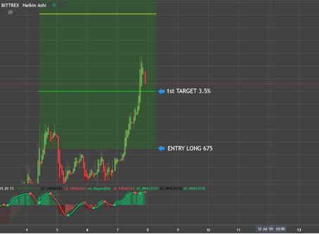 July 7 2020. KMD LONG 3.50%