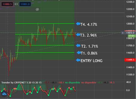 4.17% BTC Signal August 16th 2020