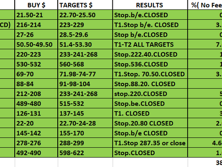 Congratulations! 38% Profit NOVEMBER for our STOCK Members!