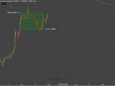 ETH Short today. 2.59%