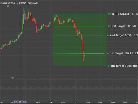 4% ETH Signal April 19th 2020