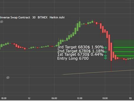 April 12th Signal 1.90% Profit!