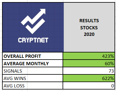RESULTS STOCKS 2020. quadruple our capital.Congratulations to all our members!