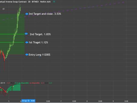 BTC 1st signal August 2020. 3,53%