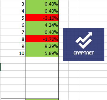 Results Crypto January 2021. 323%