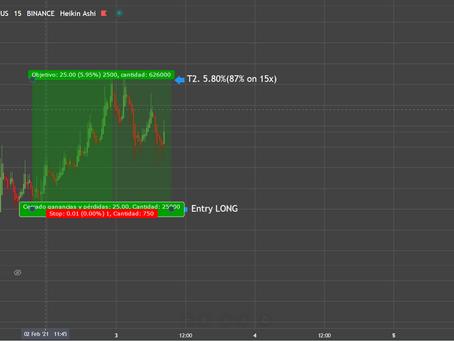 1st Signal Crypto February 2021. 87%
