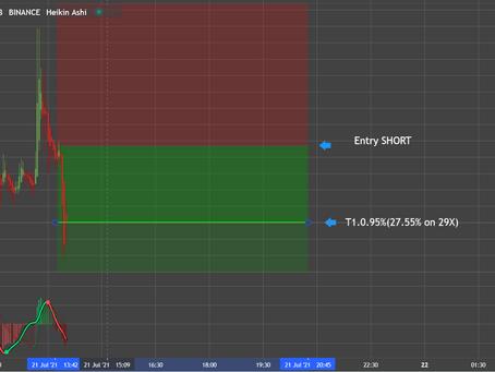 BCH Short 27.5% ganancia!