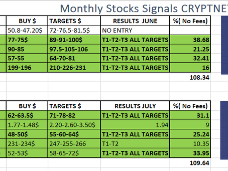 Our CRTPTNET STOCK Signal Service to our traditional Clients. 218% in 2 months.