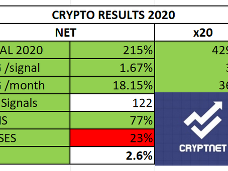 Results 2020 Crypto Signals