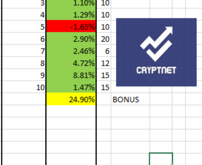 RESULTS AMAZING MARCH 2021.  677%