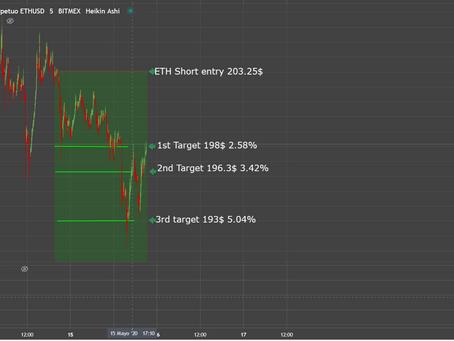 ETH Short. May15th 2020  5.04%