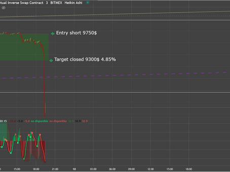 BTC SHORT Signal May 9th 2020 4.85%