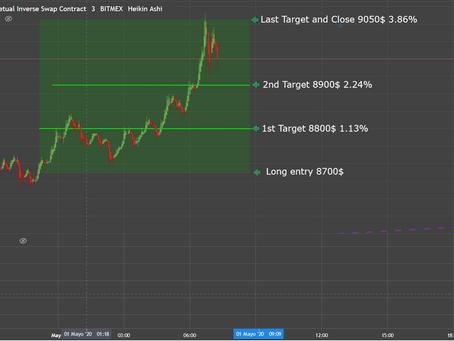 BTC Signal May 1 2020  3.86%