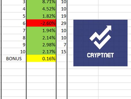 242% JUNIO 2021! Felicidades a todos los miembros