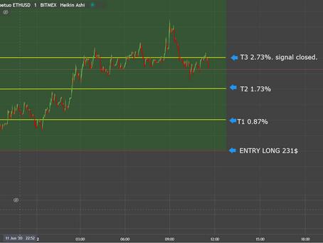 11 June 2020. ETH Long 2.73% / 136%ROE