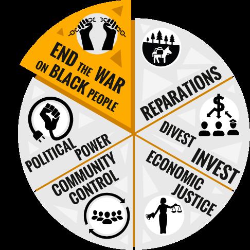 Movement for Black Lives 2020 Policy Platform image