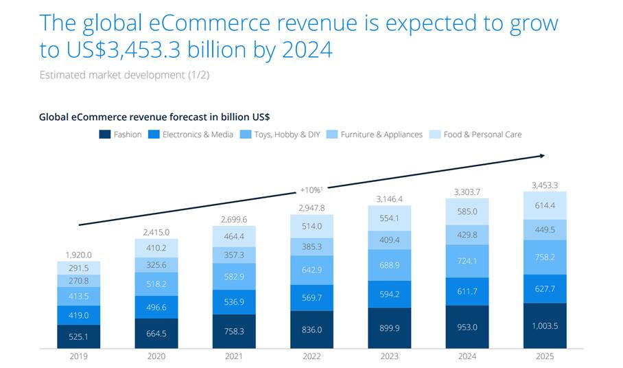 Image représentant l'évolution des revenues de l'e-commerce en million de dollar en 2019 et 2025. Graphique, Tendance ascendante, forecast, prévision marché de l'e-commerce.