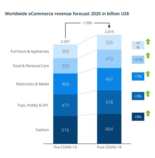 Evoltuion des revenues de l'e-commerce en 2020 par rapport au prévision. Graphique de comparaison, augmentation, marché de l'e-commerce.