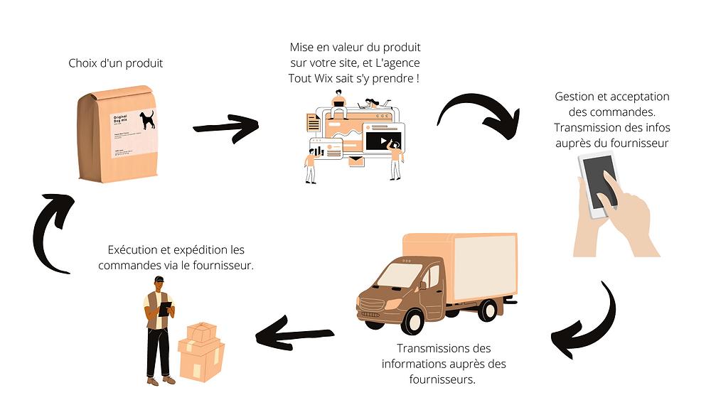Schéma explicatif du processus de drop shipping, marché de l'e-commerce