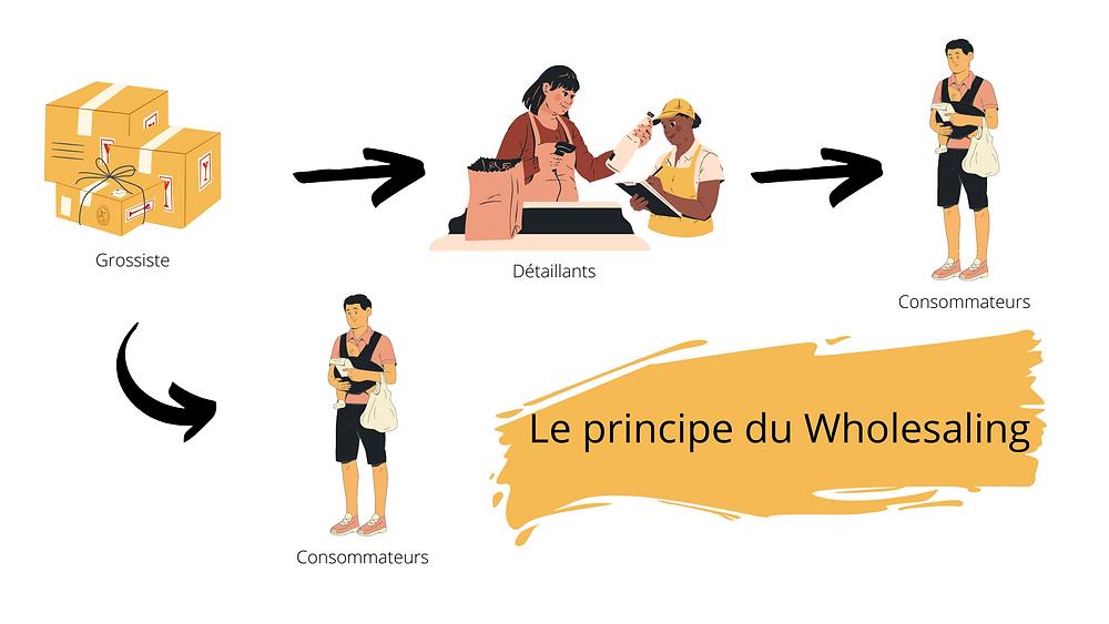 explication du processus du wholesaling and warehousing autrement dit de la vente en gros, marché de l'e-commerce