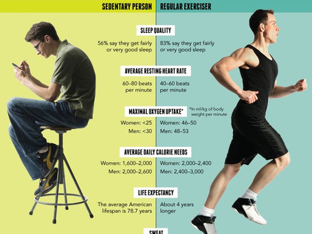 Exercise Makes a Difference!