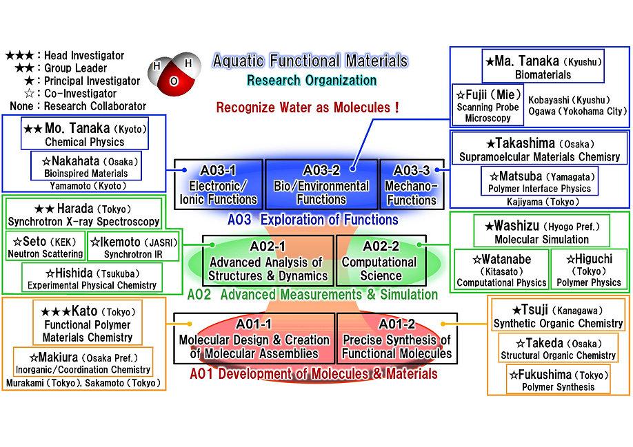 研究組織図_HP用_英語.jpg