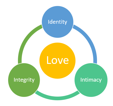 Diagram of Love forming Identity, leading to intimacy and on to integrity