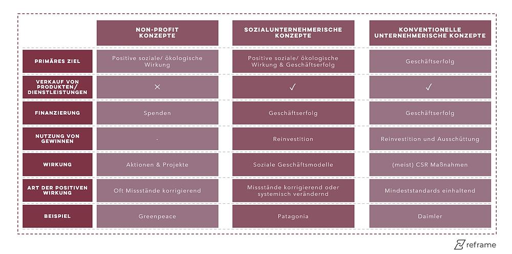 Abgrenzung sozialunternehmerisches Wirtschaften