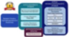 Этапы образования в Дизайне Человека.jpg