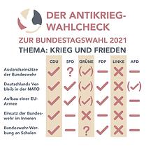 Antikrieg-Wahlcheck zur Bundestagswahl 2021 – Teil 3