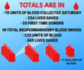 total blood totals.png