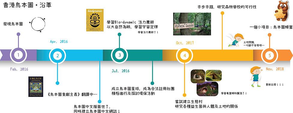 香港烏本圖・沿革.jpg