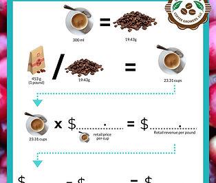 Profit Calculator 1 pound roasted coffee