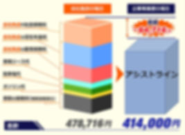 配送アウトソーシングした場合の経費比較表