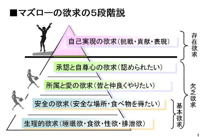 「マズローの欲求5段階説」