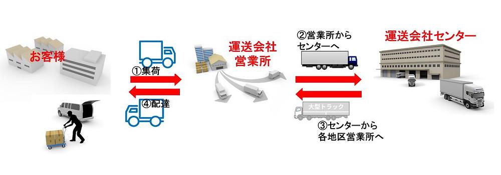運送 発送費のコスト削減