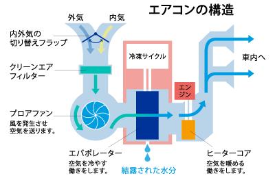 自動車のエアコンの構造