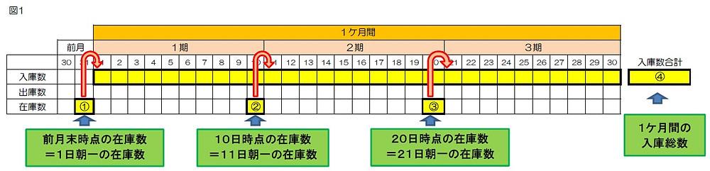 東大阪 倉庫 保管 計算