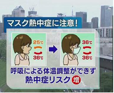 マスク着用と熱中症ある説