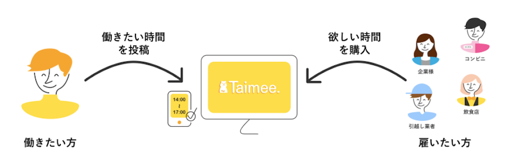 Taimee(タイミー)の使い方イメージ