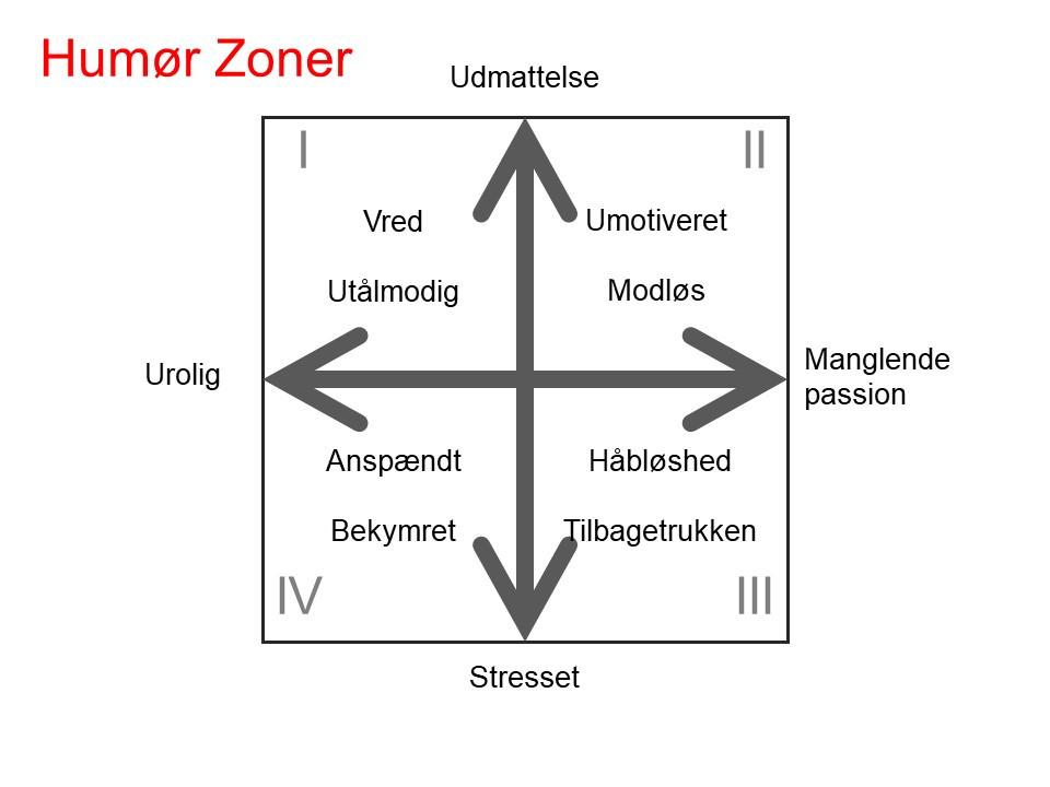 humør zonerne er 1. vred og utålmodig, 2. umotiveret  og modløs, 3. håbløshed og tilbagetrukken, 4. anspændt og bekymret.